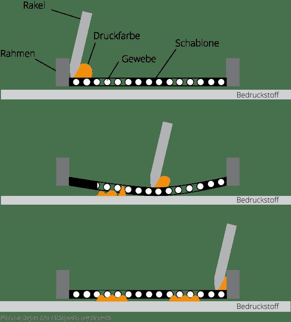 Druck Siebdruck-Schema